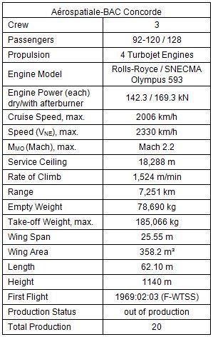 Concorde Data